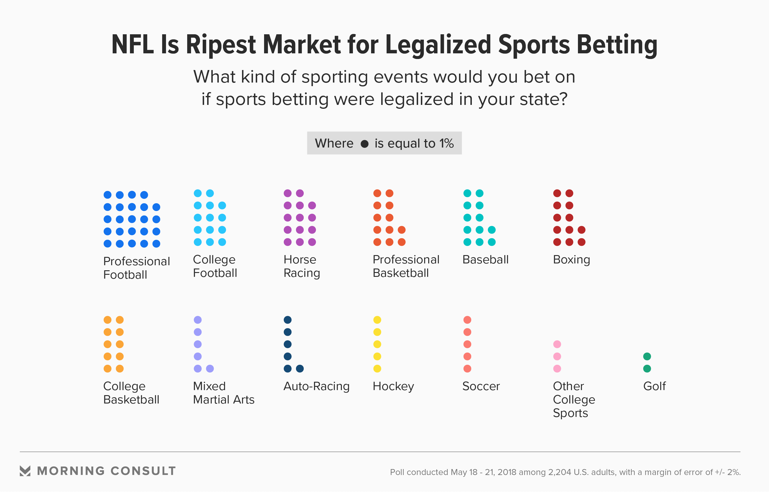 NFL is ripest market for legalized sports betting (morningconsult)